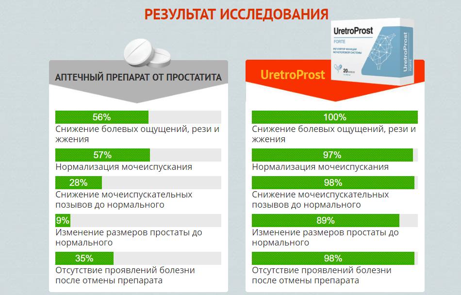 Uretroprost результаты