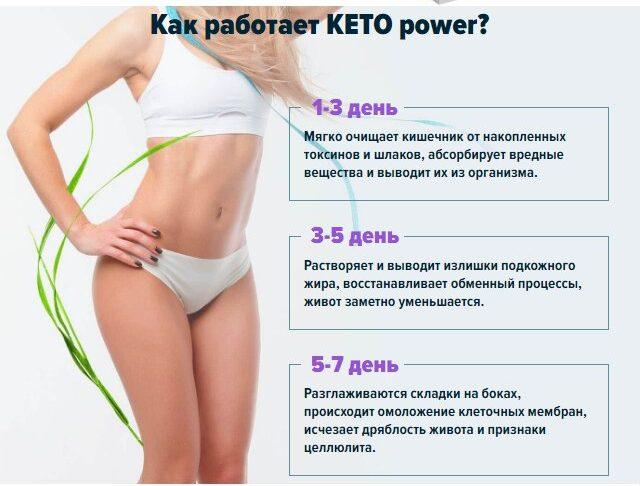 Keto Power действие