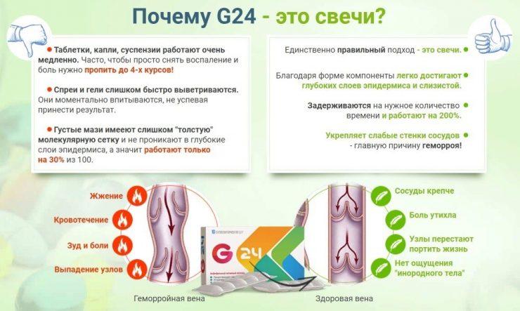 Свечи g24