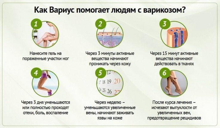 Способ применения геля
